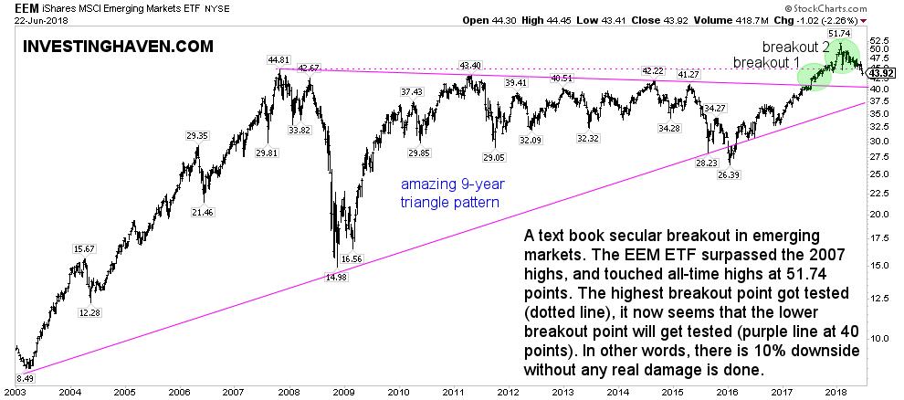 emerging markets buy 2018