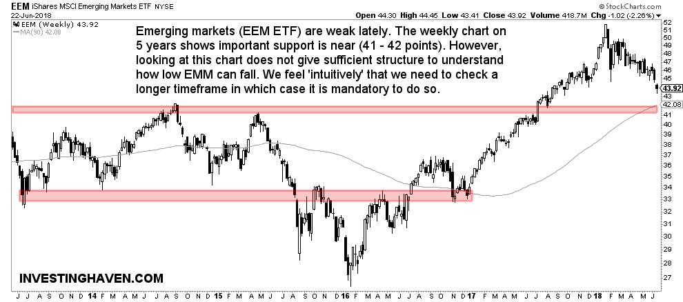 emerging markets 2018