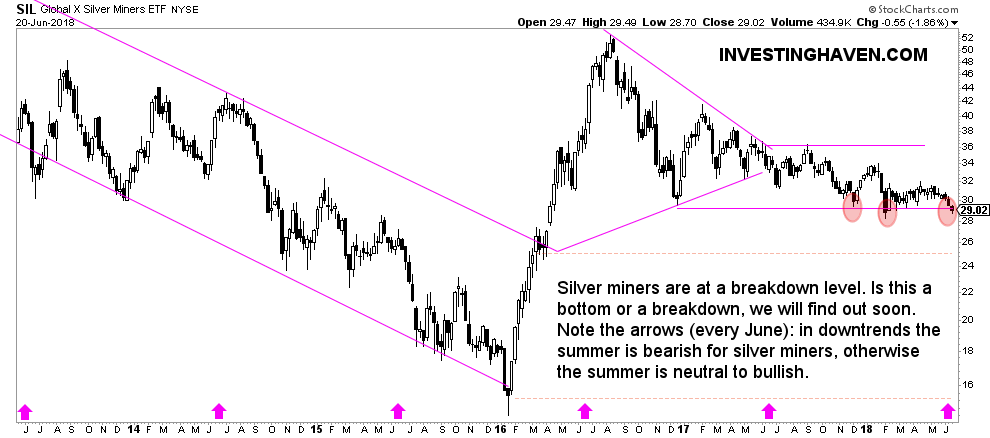 silver miners breakdown vs bottom