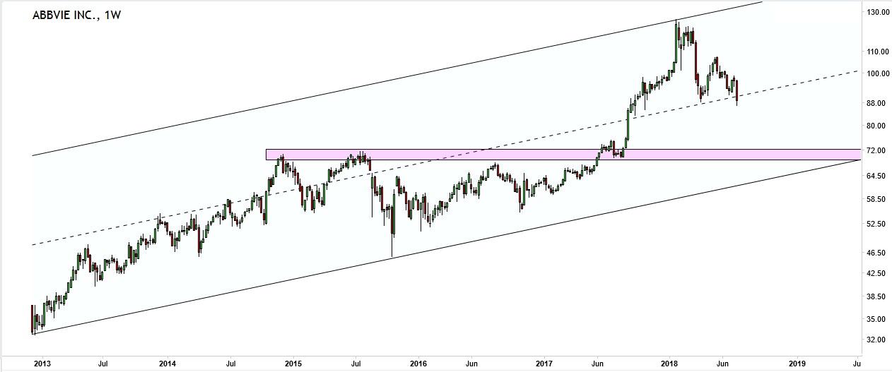 Abbvie ABBV stock plunge