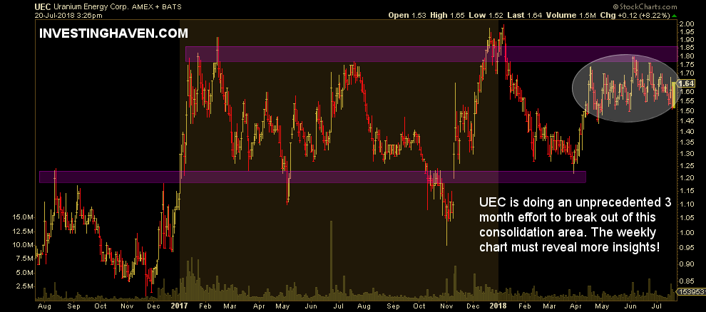 UEC buy or sell now