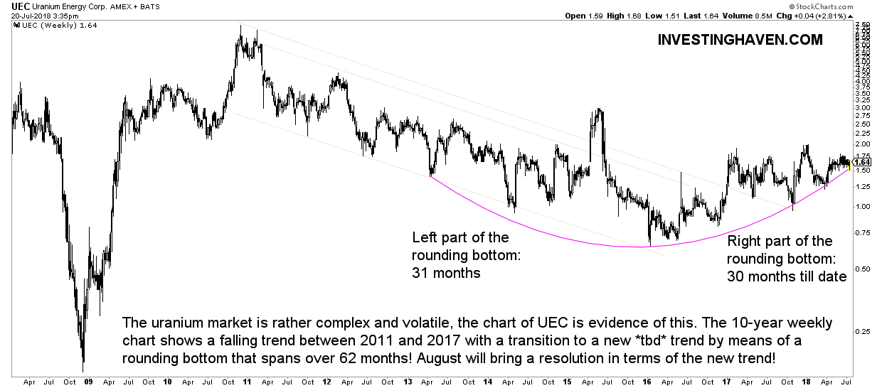 UEC buy or sell in 2018