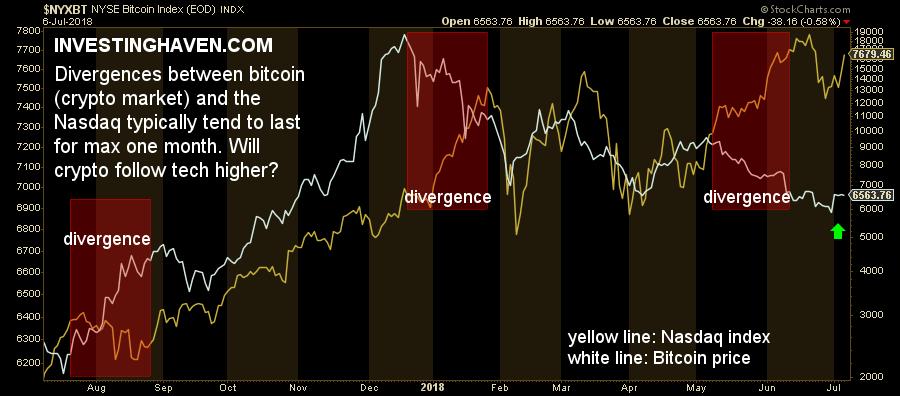 crypto market chart