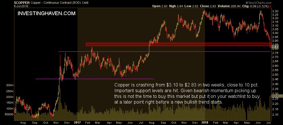 copper price crash 2018