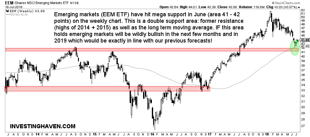 emerging markets bullish 2018