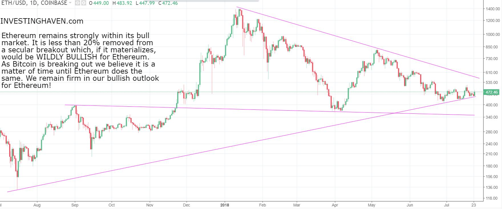 ethereum price bull market 2018