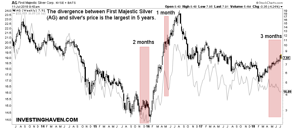 First Majestic Silver vs silver price