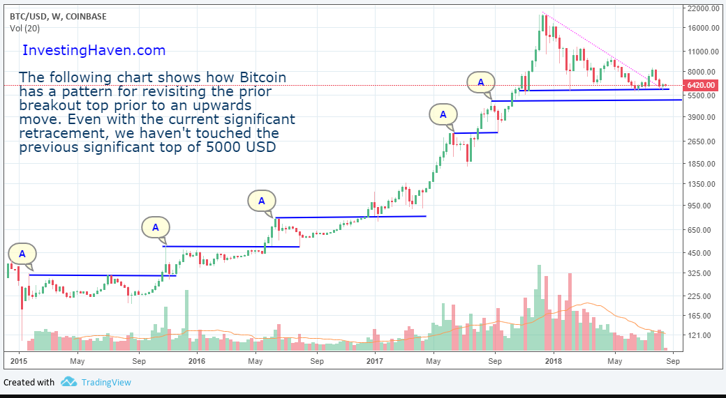 Bitcoin Price Long Term Chart Pattern
