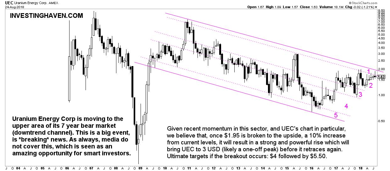 uec uranium stock forecast 2019