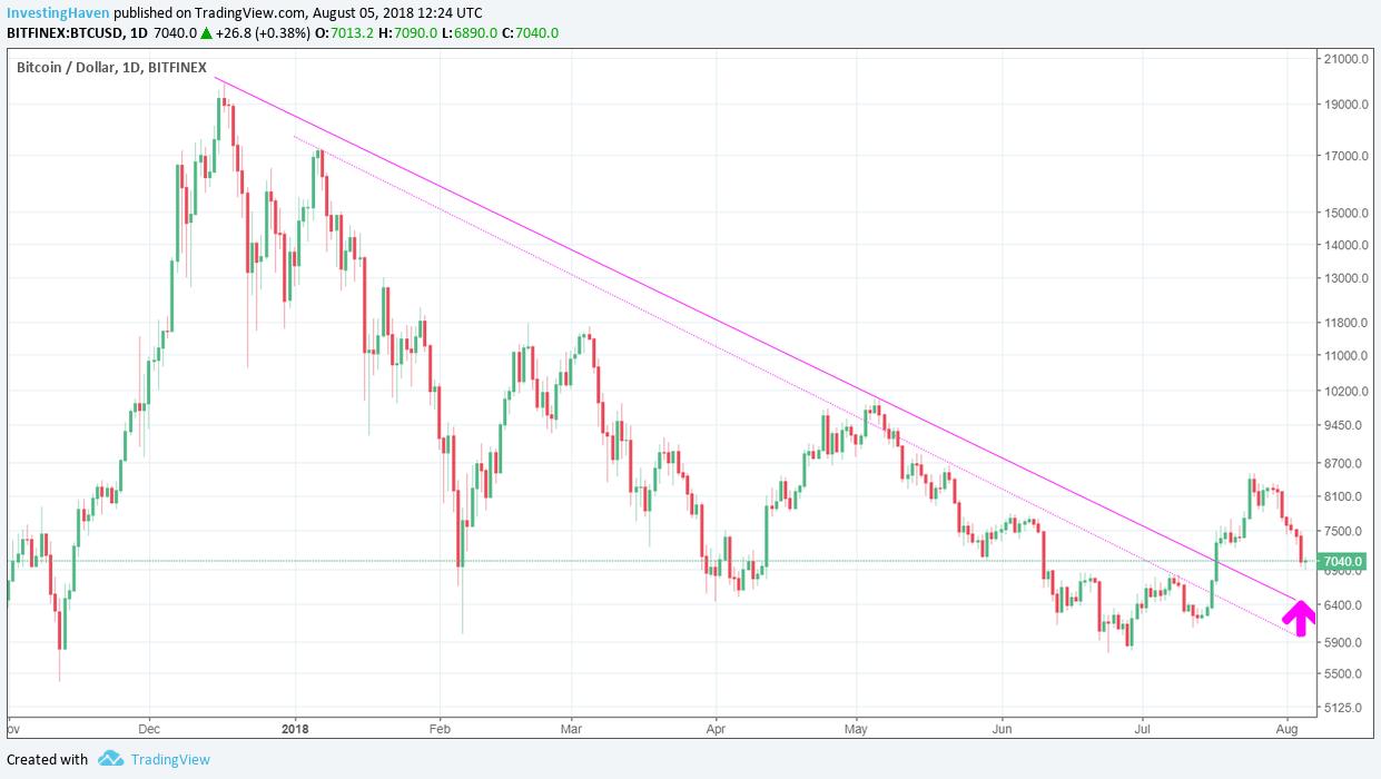bitcoin price falling 2018