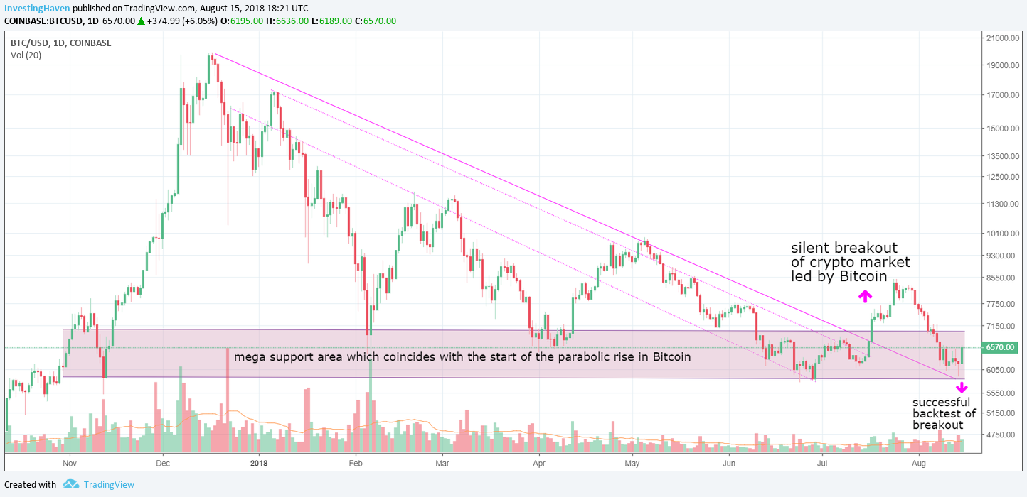bitcoin breakout successful 2018