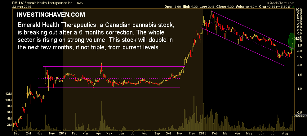 cannabis stock emerald therapeutics