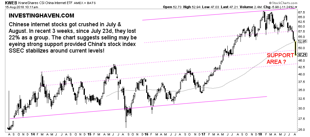3 Must See Charts On China's Stock Market Selloff in 2018
