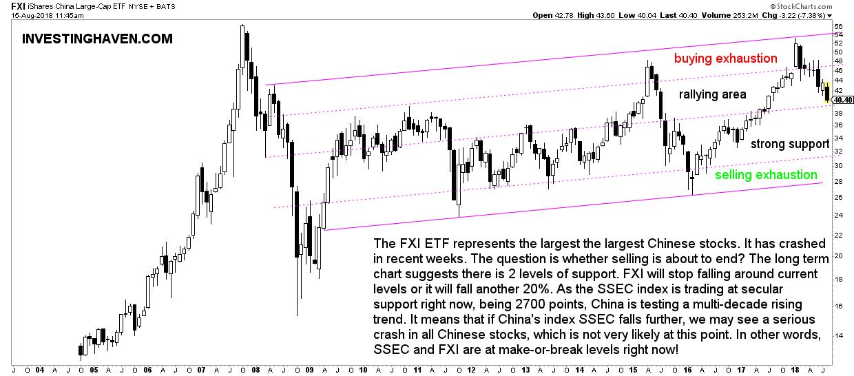 must see chart China stock market selloff 2018
