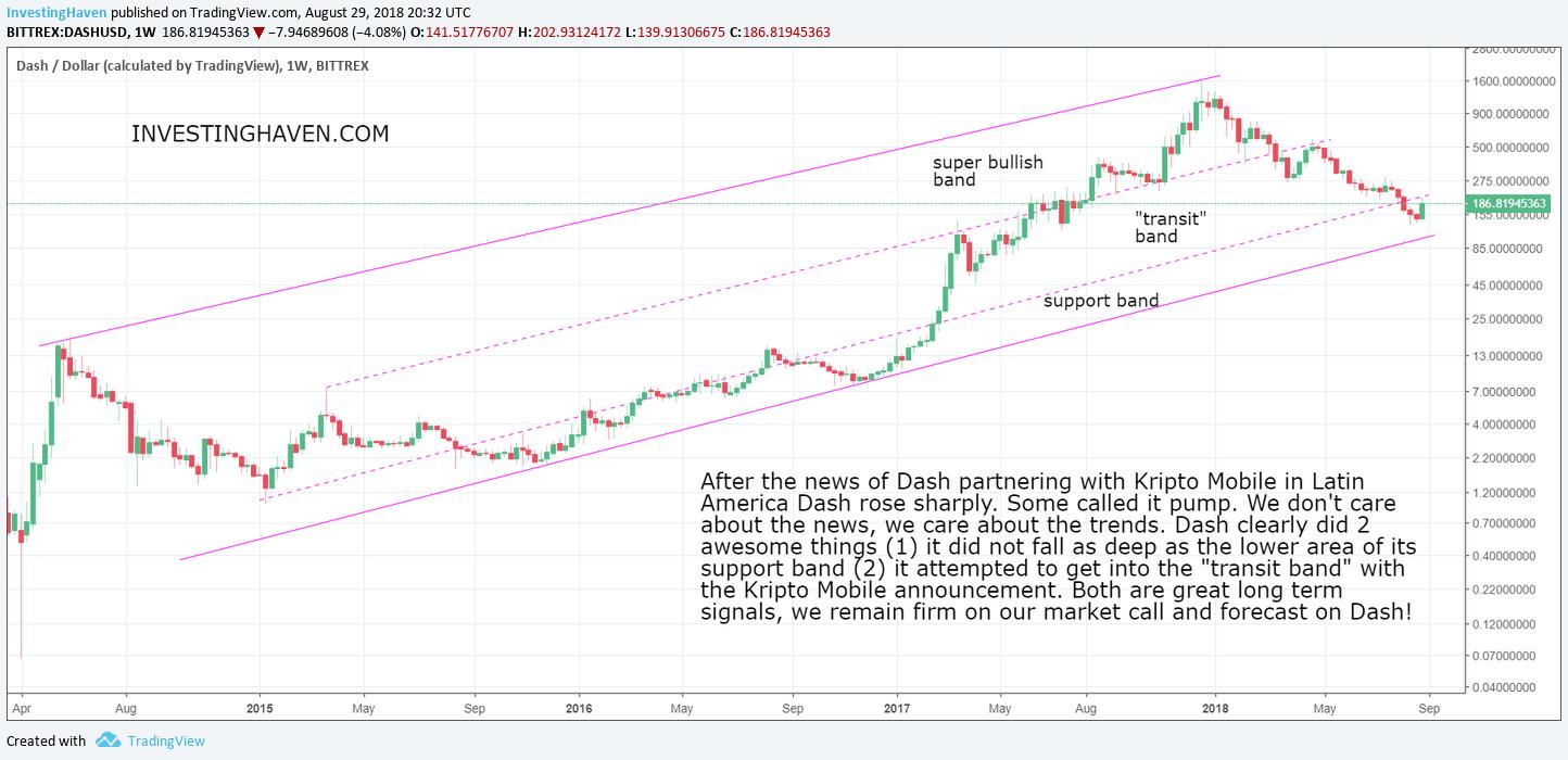 dash cryptocurrency bullish signal 2019