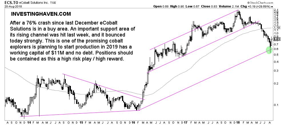 ecobalt solutions cobalt stock buy 2018