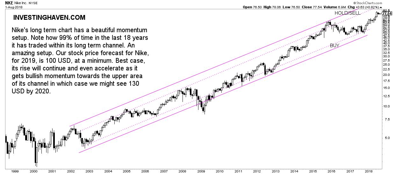 nike stock forecast 2019