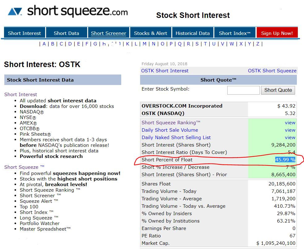 overstock stock short squeeze