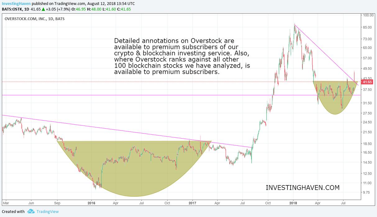 overstock blockchain stock