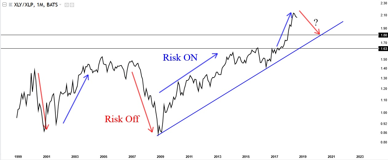 risk on vs risk off 2018