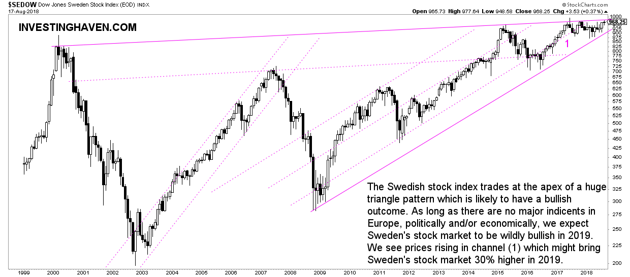 sweden stock market forecast 2019