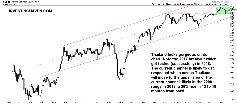thailand top emerging market 2019