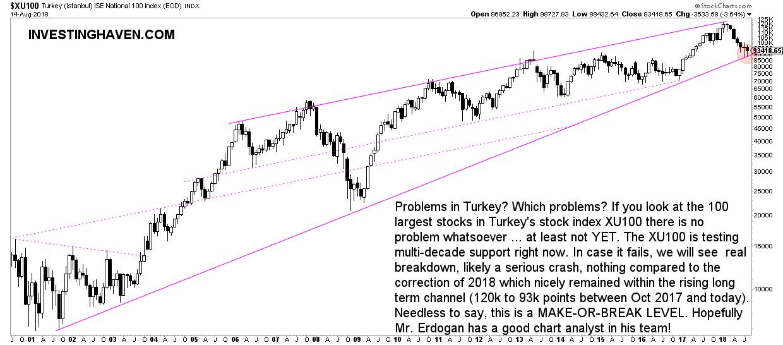 Turkey stock market crash 2018