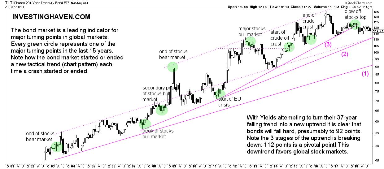 bull market in bonds