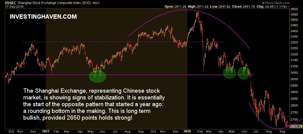 china's stock market rounding bottom