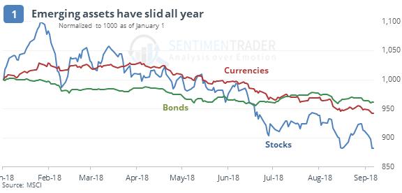 emerging markets assets selloff
