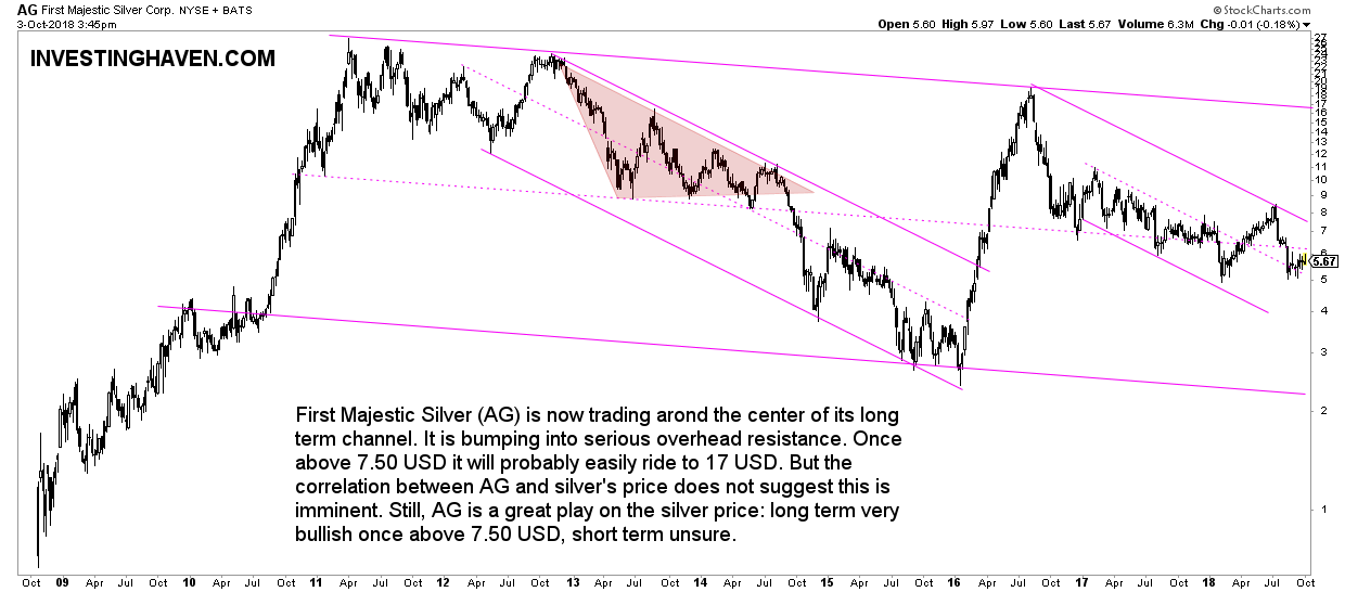 But The Correlation Between Ag And Silver S Price Does Not Suggest This Is Imminent Still A Great Play On Long Term Very Bullish