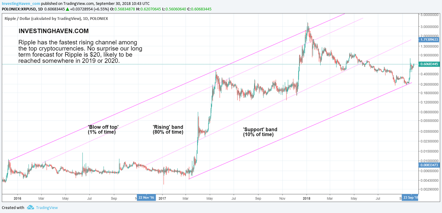 ripple long term price target