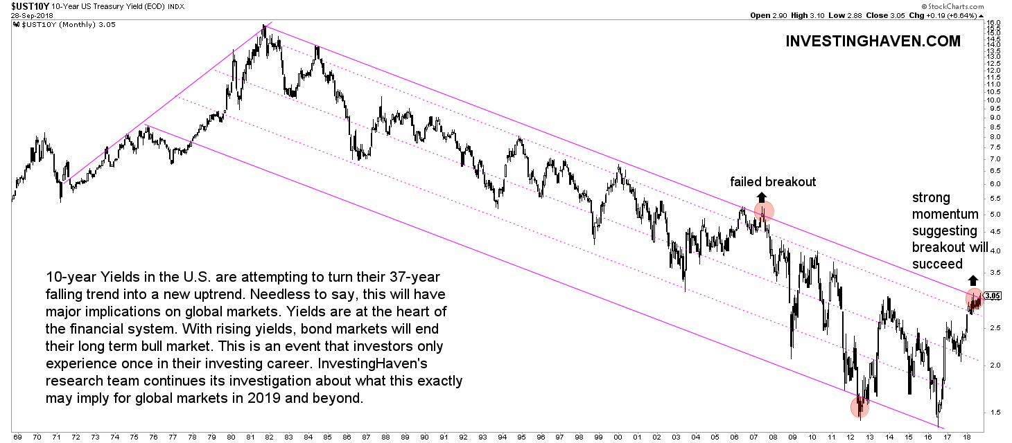 40-year bull market in bonds