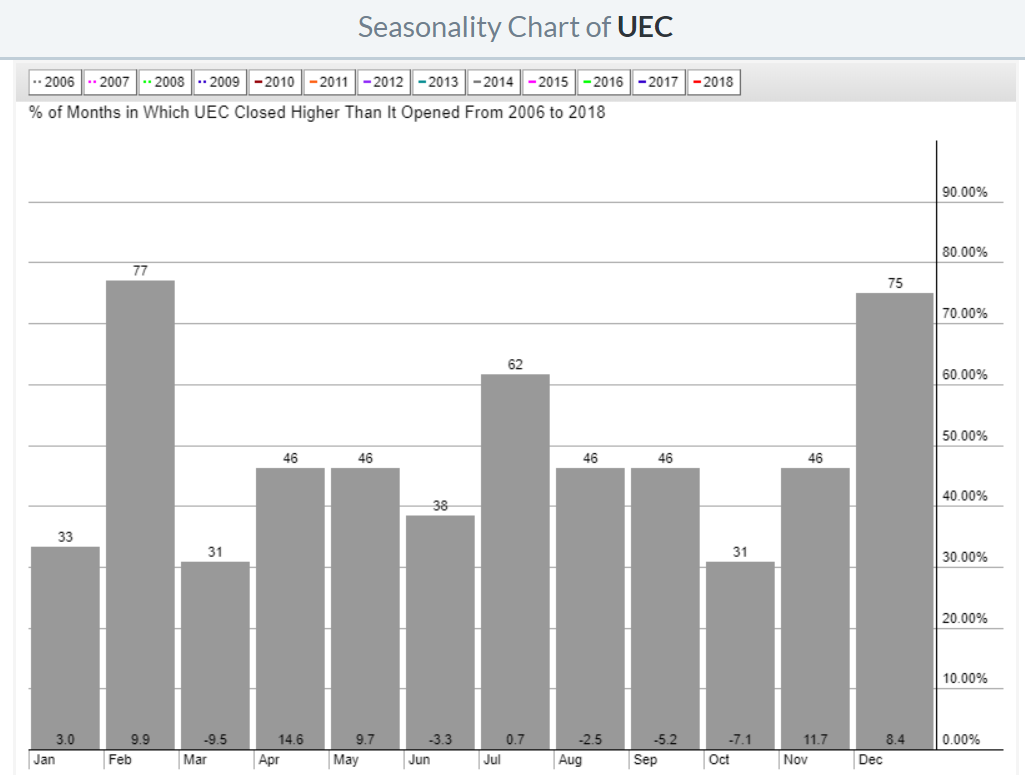 UEC uranium stock price seasonality 2019