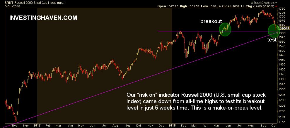 U.S. small cap stocks october 2018