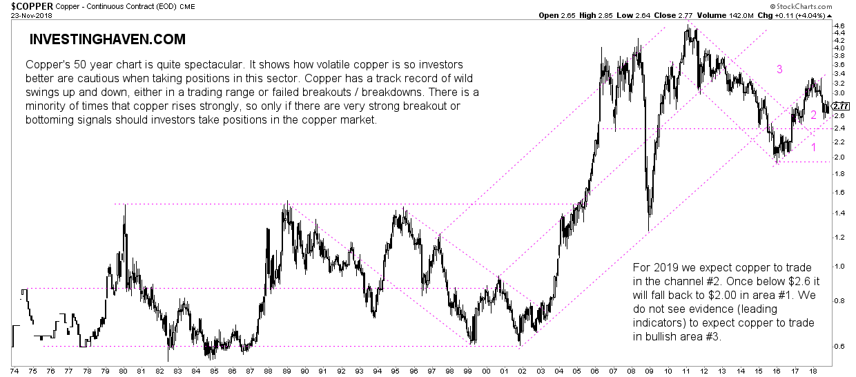A copper price forecast for 2019 investing haven