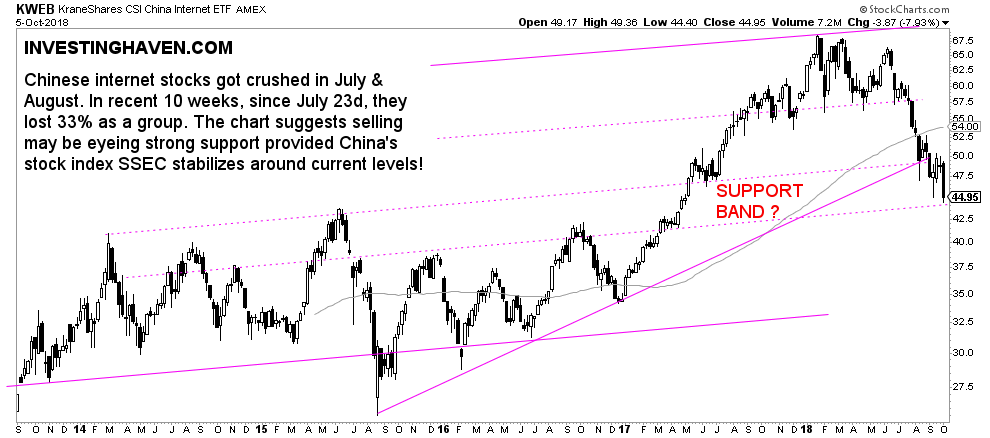 China Internet Stocks Sell-off About To End? | Investing Haven