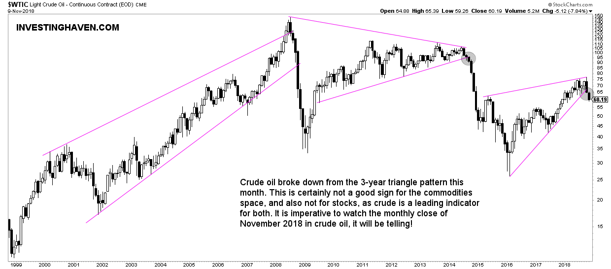crude oil must-see commodities charts 2019