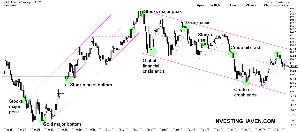 eurostoxx vs italy crisis vs stock market crash