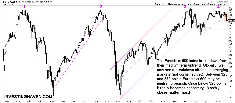 eurostoxx600 concerning chart