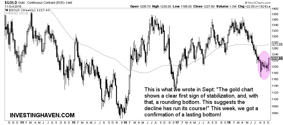 gold market october 2018