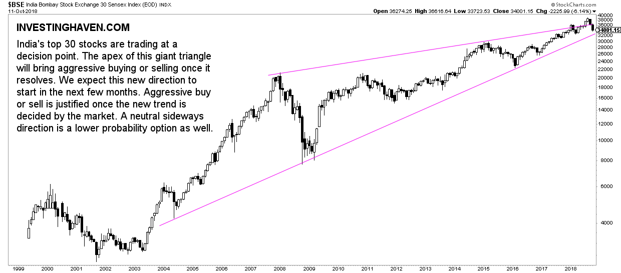 indian stocks must-see chart