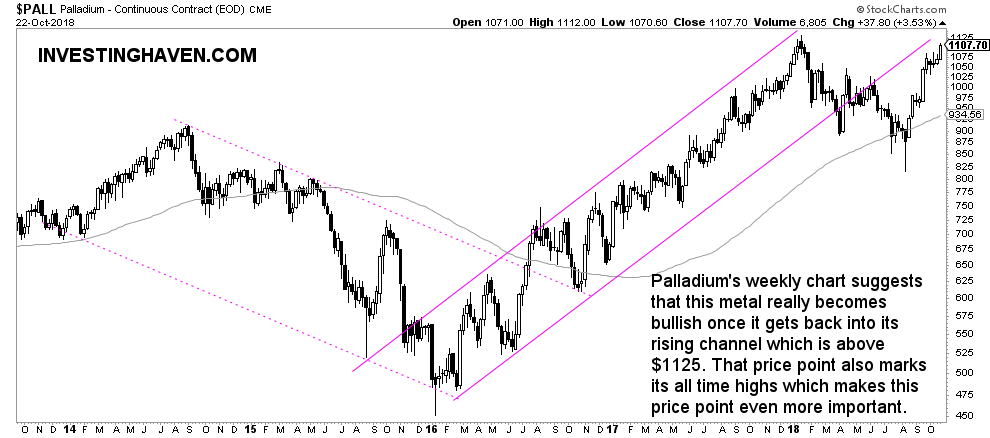 palladium price forecast 2019 weekly
