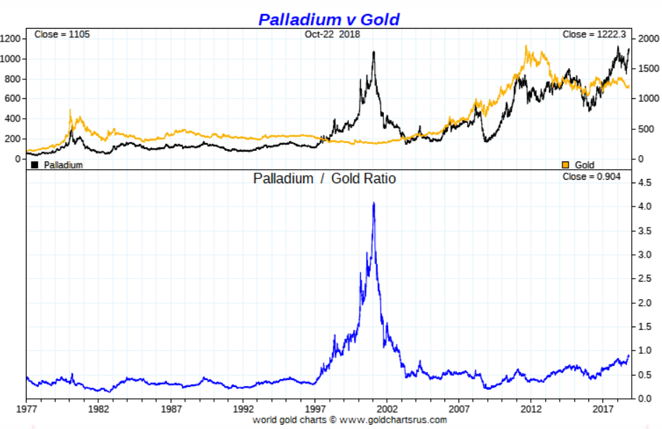 palladium to gold ratio