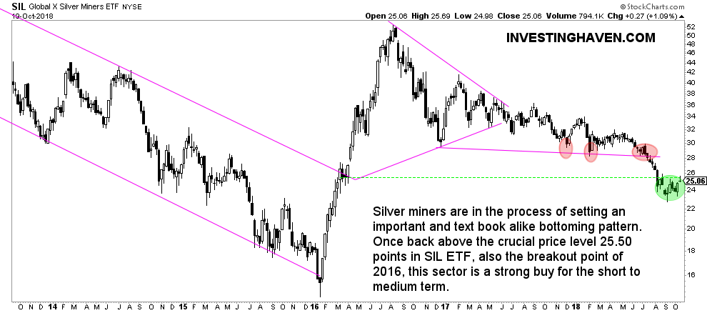 silver miners october 2018