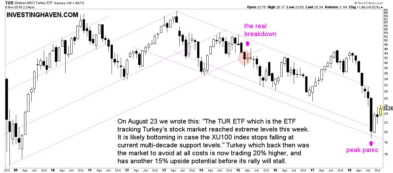 turkey stock market crash