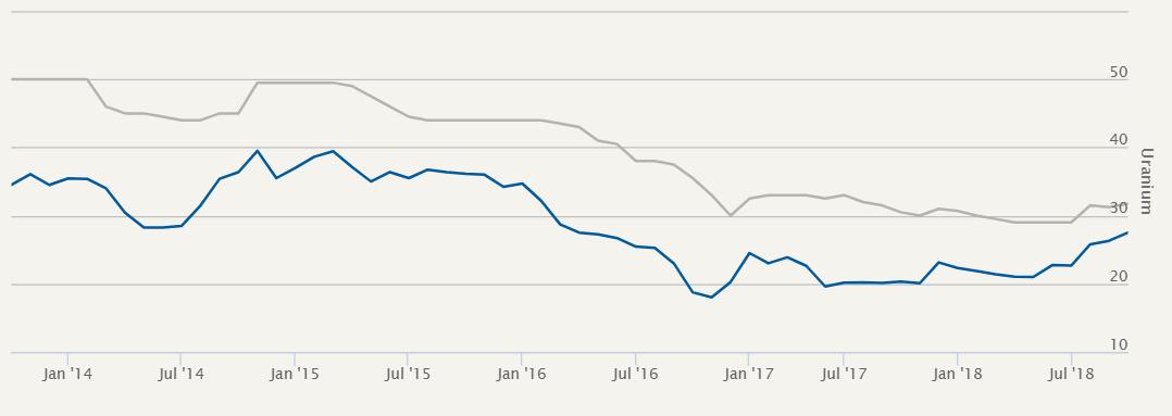 uranium price into 2019