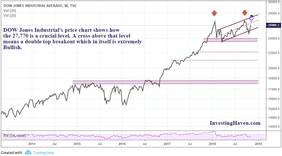 Dow Theory: Is The US Stock Market Record Bull Run About to End In 2019? | Investing Haven