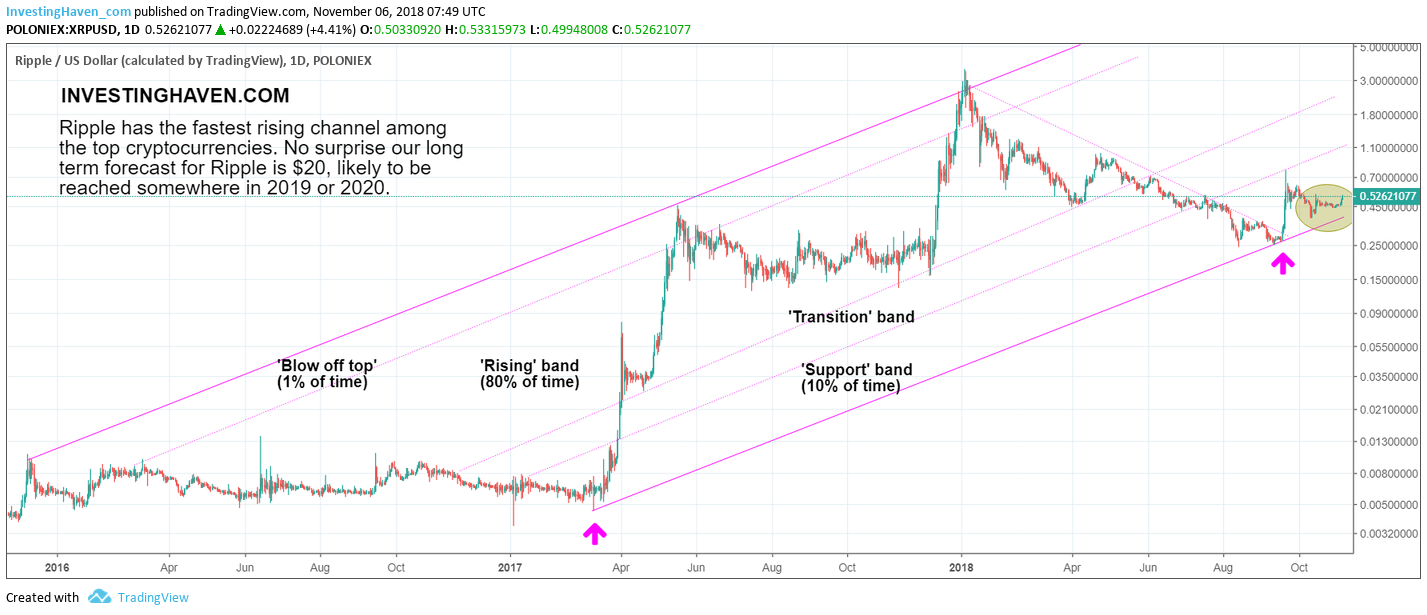 ripple beautiful cryptocurrency chart 2019