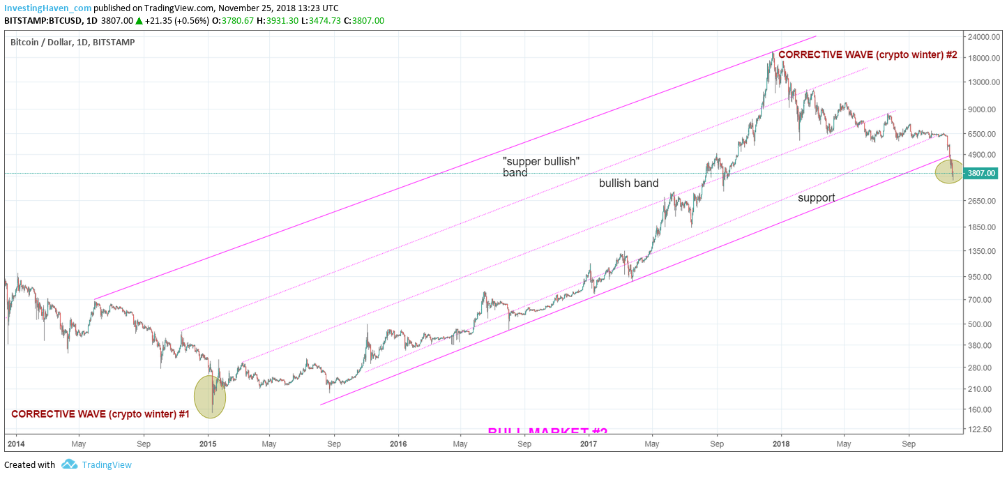 bitcoin major bottom 2018